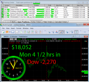4-1-2-hours-in-300x277 Monday March 16, 2020, Today Stock Market