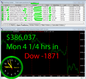 4-1-4-hours-in-300x276 Monday March 9, 2020, Today Stock Market