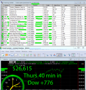45-min-in-2-286x300 Thursday March 26, 2020, Today Stock Market