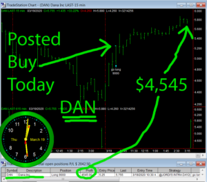DAN-300x265 Thursday March 19, 2020, Today Stock Market