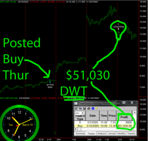 DWT-2-300x287 Tuesday March 10, 2020, Today Stock Market