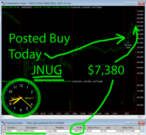 JNUG-300x279 Tuesday March 3, 2020, Today Stock Market