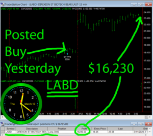 LABD-300x268 Thursday March 12, 2020, Today Stock Market