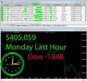 LastHour-1-300x278 Monday March 9, 2020, Today Stock Market