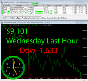 LastHour-2-300x276 Wednesday March 11, 2020, Today Stock Market