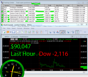 LastHour-3-300x262 Thursday March 12, 2020, Today Stock Market