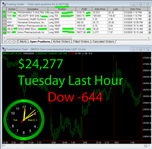 LastHour-300x294 Tuesday March 3, 2020, Today Stock Market