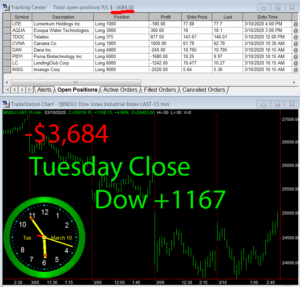 STATS-3-10-20-300x287 Tuesday March 10, 2020, Today Stock Market