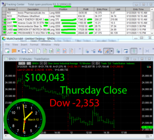 STATS-3-12-20-300x273 Thursday March 12, 2020, Today Stock Market