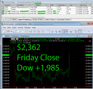 STATS-3-13-20-300x286 Friday March 13, 2020, Today Stock Market