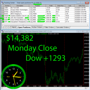 STATS-3-2-20-300x300 Monday March 2, 2020, Today Stock Market