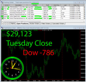 STATS-3-3-20-300x285 Tuesday March 3, 2020, Today Stock Market