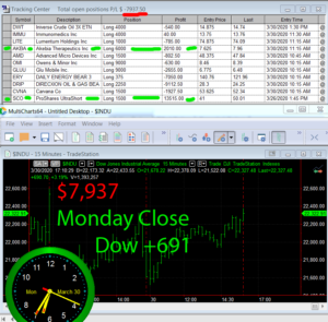 STATS-3-30-20-300x295 Monday March 30, 2020, Today Stock Market