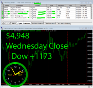 STATS-3-4-20-300x283 Wednesday March 4, 2020, Today Stock Market
