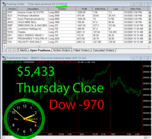 STATS-3-5-20-300x274 Thursday March 5, 2020, Today Stock Market