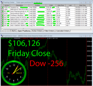 STATS-3-6-20-300x279 Friday March 6, 2020, Today Stock Market