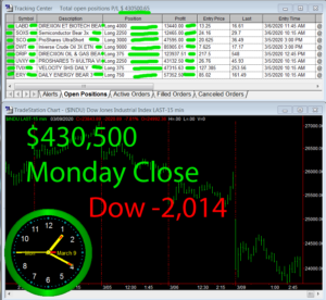 STATS-3-9-20-300x276 Monday March 9, 2020, Today Stock Market