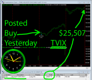 TVIX-1-300x259 Friday March 6, 2020, Today Stock Market