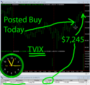 TVIX-300x283 Tuesday March 3, 2020, Today Stock Market