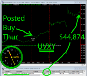 UVXY-1-300x262 Monday March 9, 2020, Today Stock Market