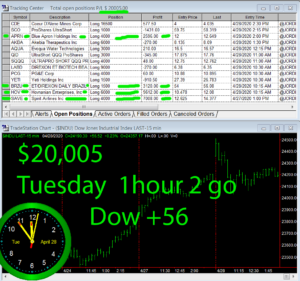 1-Hour-To-Go-300x281 Tuesday April 28, 2020, Today Stock Market