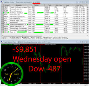 1stats930-April-15-20-300x291 Wednesday April 15, 2020, Today Stock Market