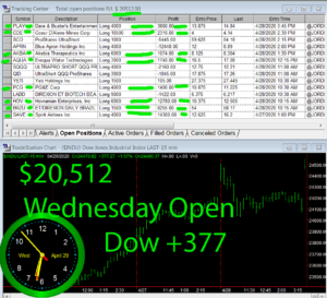 1stats930-April-29-20-300x273 Wednesday April 29, 2020, Today Stock Market