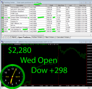 1stats930-April-8-20-300x292 Wednesday April 8, 2020, Today Stock Market