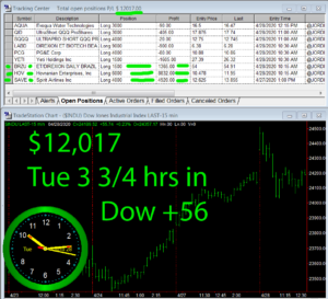 3-3-4-hours-in-300x273 Tuesday April 28, 2020, Today Stock Market