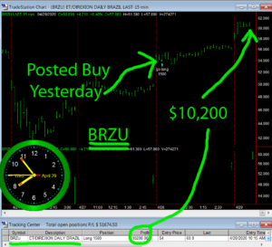 BRZU-300x273 Wednesday April 29, 2020, Today Stock Market
