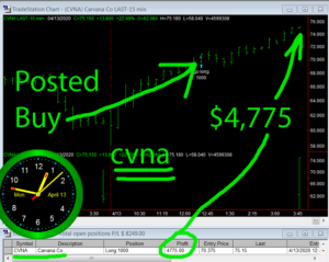 CVNA-300x239 Monday April 13, 2020, Today Stock Market