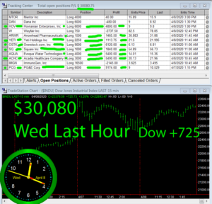 LastHour-300x288 Wednesday April 8, 2020, Today Stock Market
