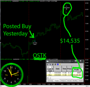 OSTK-1-300x290 Thursday April 9, 2020, Today Stock Market