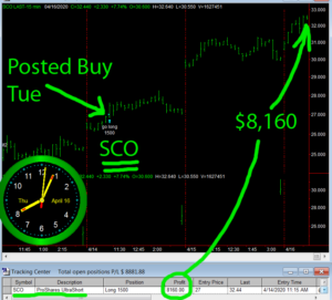 SCO-1-300x271 Thursday April 16, 2020, Today Stock Market