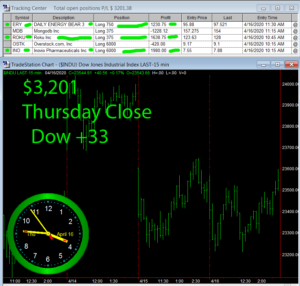 STATS-4-16-20-300x286 Thursday April 16, 2020, Today Stock Market