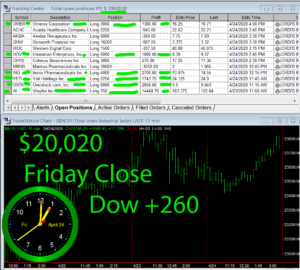 STATS-4-24-20-300x270 Friday April 24, 2020, Today Stock Market