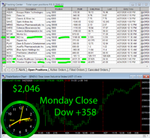 STATS-4-27-20-300x276 Monday April 27, 2020, Today Stock Market