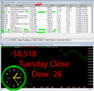 STATS-4-7-20-300x292 Tuesday April 7, 2020, Today Stock Market