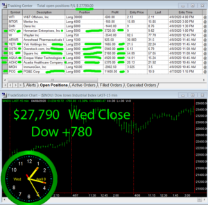 STATS-4-8-20-300x295 Wednesday April 8, 2020, Today Stock Market