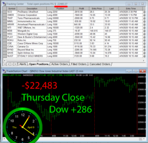 STATS-4-9-20-300x290 Thursday April 9, 2020, Today Stock Market