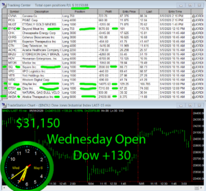 1stats930-May-6-20-300x279 Wednesday May 6, 2020, Today Stock Market