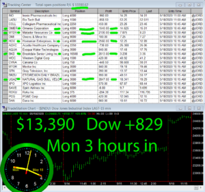3-hours-in-300x281 Monday May 18, 2020, Today Stock Market