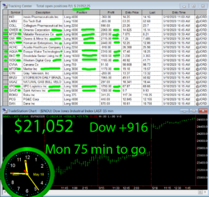 75-min-TO-GO-300x283 Monday May 18, 2020, Today Stock Market