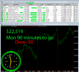 90-min-TO-GO-300x273 Monday May 11, 2020, Today Stock Market