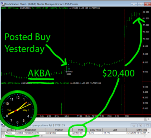 AKBA-300x274 Tuesday May 5, 2020, Today Stock Market