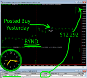 BYND-300x269 Wednesday May 6, 2020, Today Stock Market