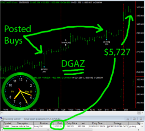 DGAZ-4-300x270 Friday May 29, 2020, Today Stock Market