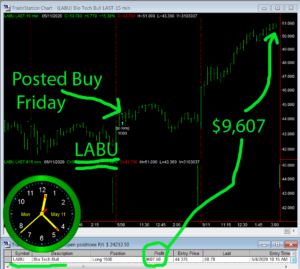 LABU-300x269 Monday May 11, 2020, Today Stock Market