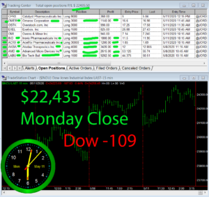 STATS-5-11-20-300x283 Monday May 11, 2020, Today Stock Market