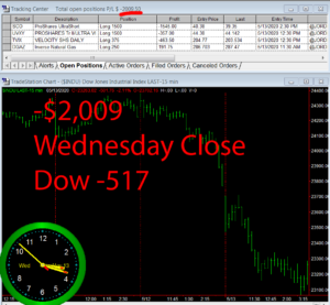 STATS-5-13-20-300x277 Wednesday May 13, 2020, Today Stock Market